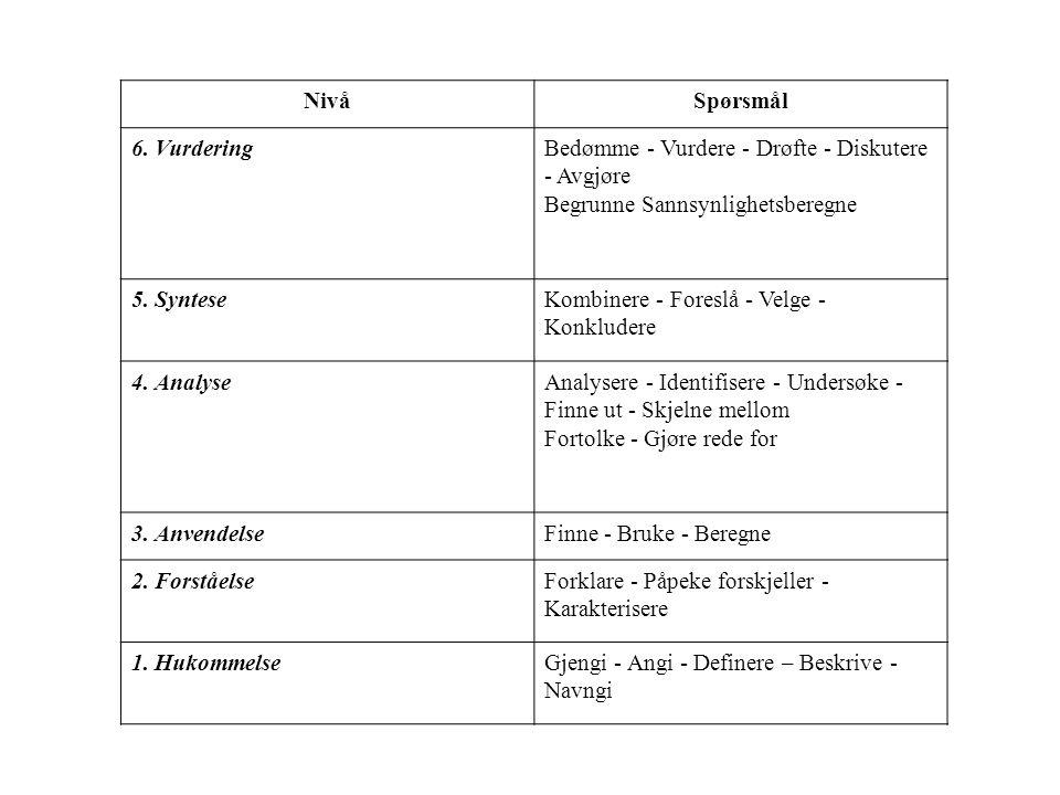 NivåSpørsmål 6. VurderingBedømme - Vurdere - Drøfte - Diskutere - Avgjøre Begrunne Sannsynlighetsberegne 5. SynteseKombinere - Foreslå - Velge - Konkl