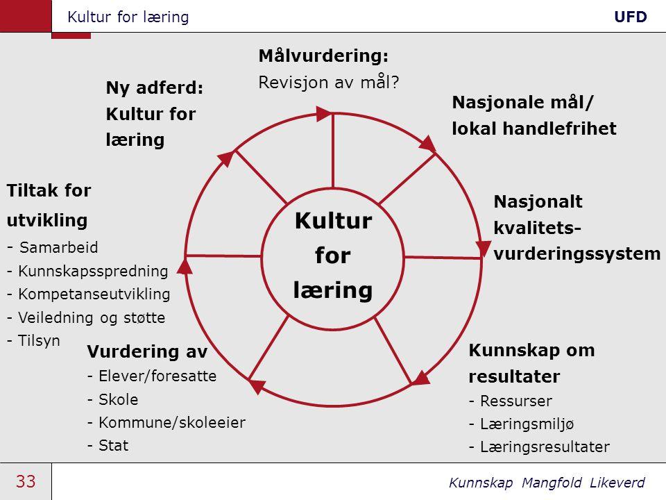 33 Kunnskap Mangfold Likeverd Kultur for læringUFD Kultur for læring Tiltak for utvikling - Samarbeid - Kunnskapsspredning - Kompetanseutvikling - Vei