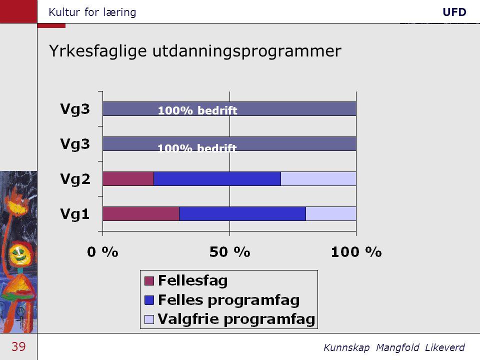 39 Kunnskap Mangfold Likeverd Kultur for læringUFD Yrkesfaglige utdanningsprogrammer 100% bedrift 7.1 100% bedrift
