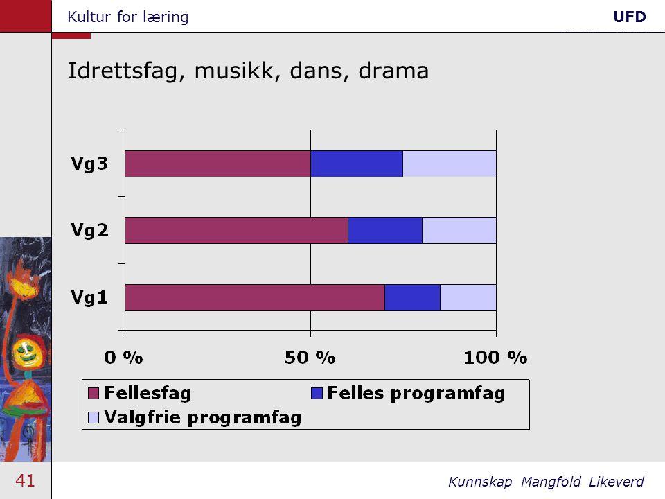 41 Kunnskap Mangfold Likeverd Kultur for læringUFD Idrettsfag, musikk, dans, drama