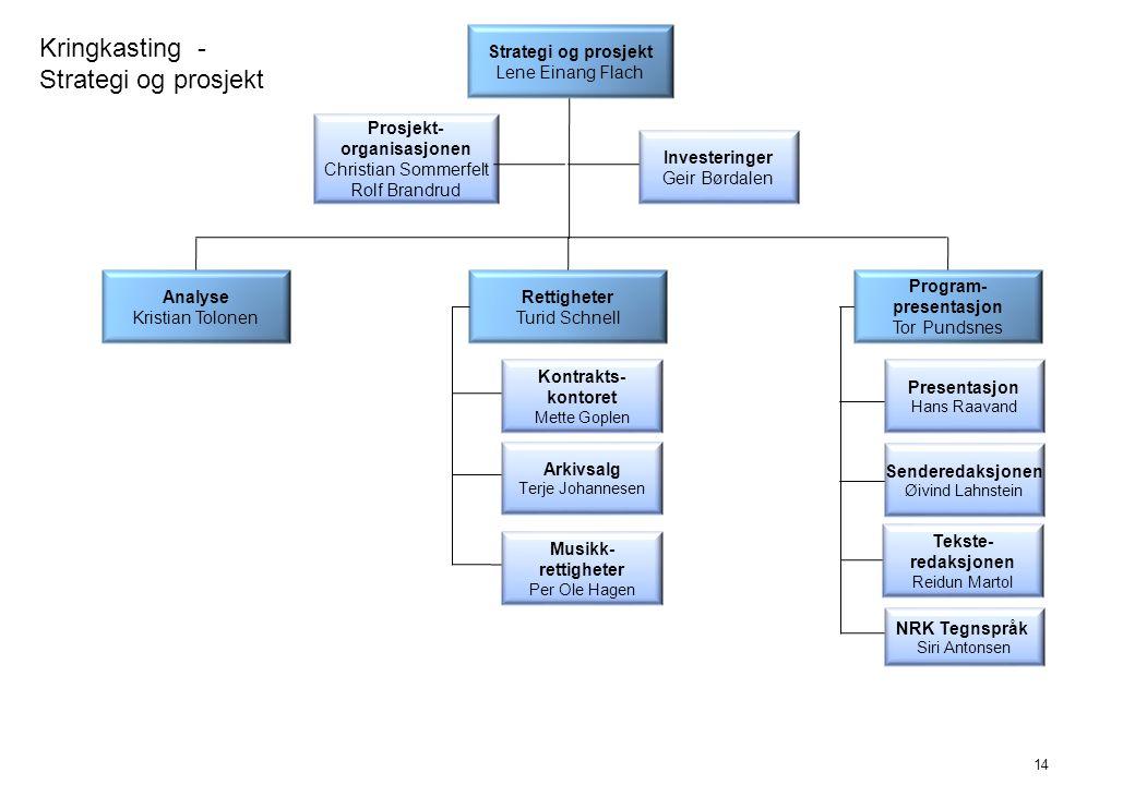 Kringkasting - Strategi og prosjekt Program- presentasjon Tor Pundsnes Strategi og prosjekt Lene Einang Flach Analyse Kristian Tolonen 14 Arkivsalg Te