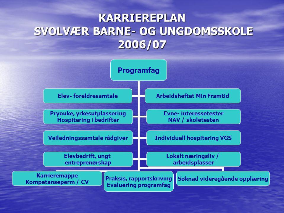 KARRIEREPLAN SVOLVÆR BARNE- OG UNGDOMSSKOLE 2006/07 Programfag Pryouke, yrkesutplassering Hospitering i bedrifter Evne- interessetester NAV / skoletes