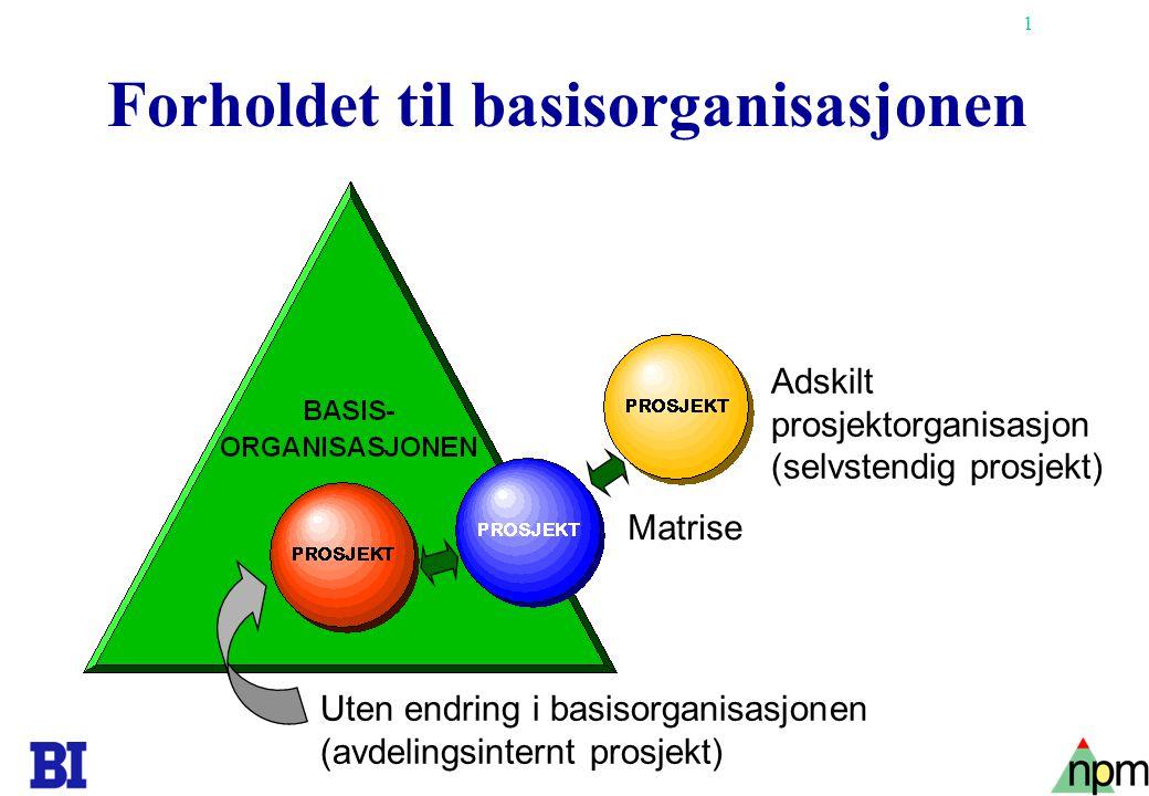42 Sanse (S)Intuisjon (N) Oppfatte Tenke (T) Føle (F) Vurdere Utadvent (E)Innadvent (I) Vurdere (J)Oppfatte (P) Avslutte C.G.Jungs typologiske modell Se f.eks.