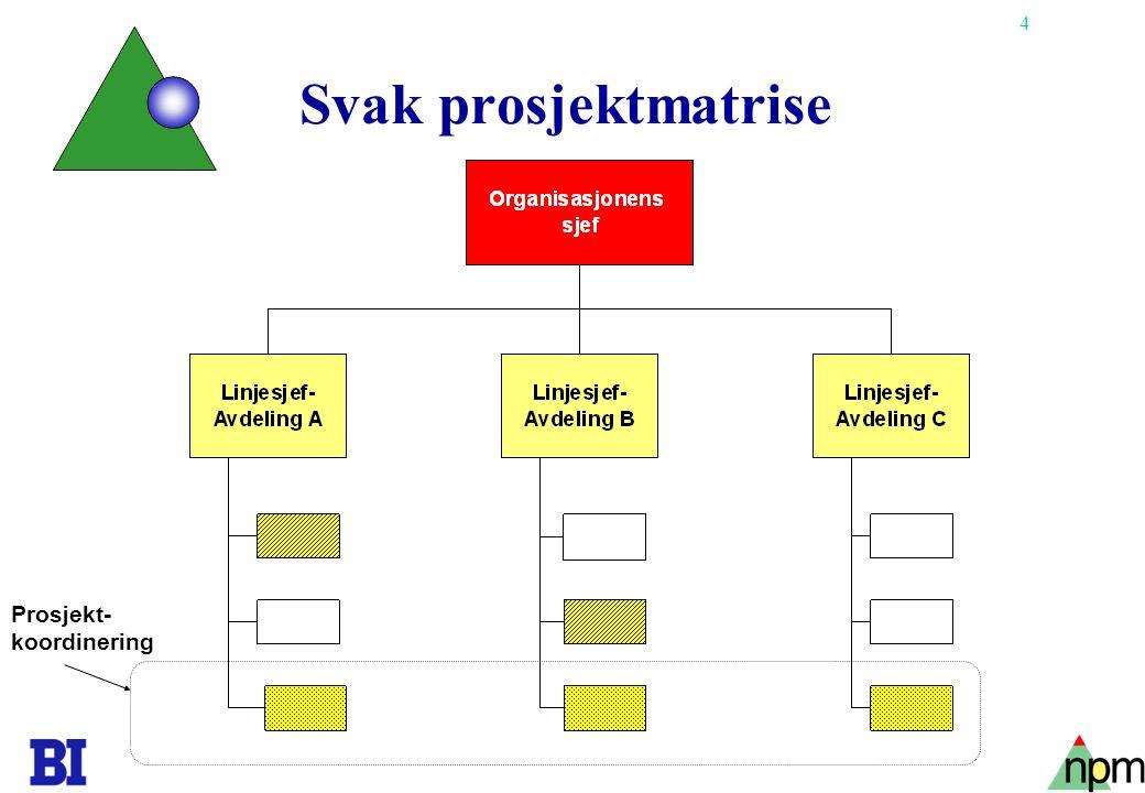 35 Utvikling av gruppen Team- sam- arbeid Negativ Positiv Storming Forming Norming Avslutning/sorg Utføring KG s.139/165 Etterprøvet i terapi- sammenheng, ikke i vanlige grupper