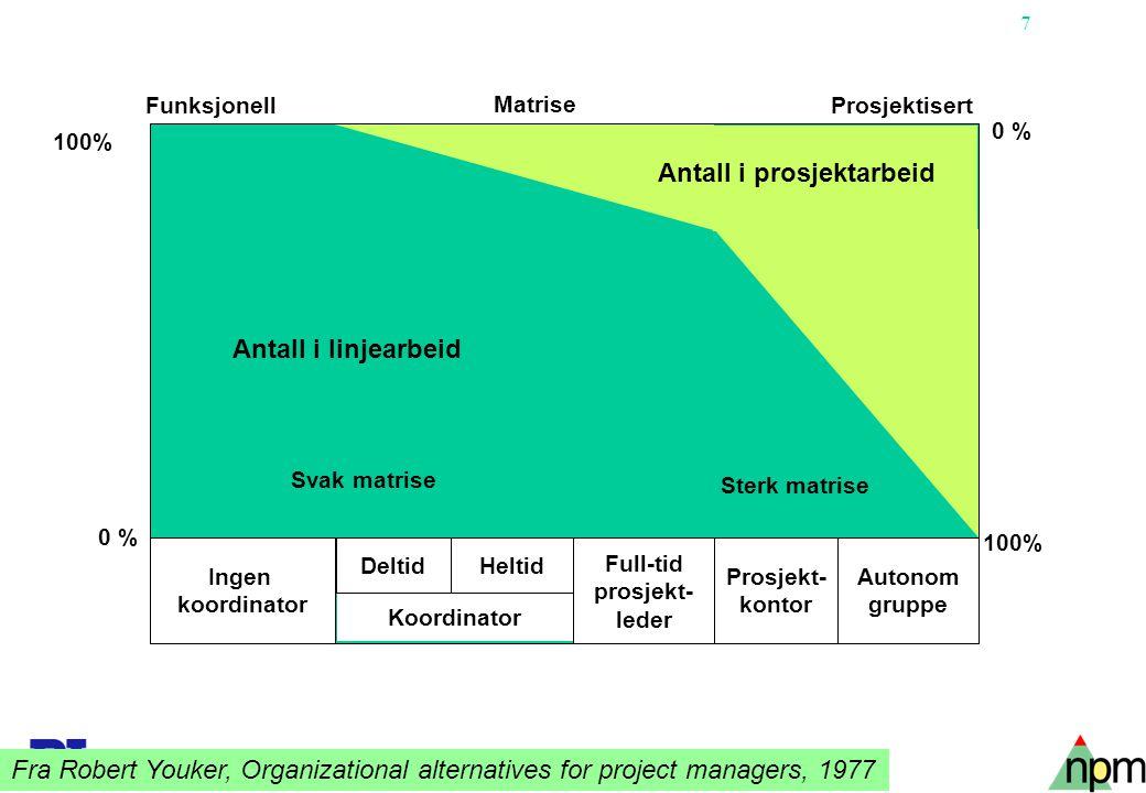 8 BETEGNELSE Prosj.org.uten endring i basis- organisasjonen Matrise- organisasjon.