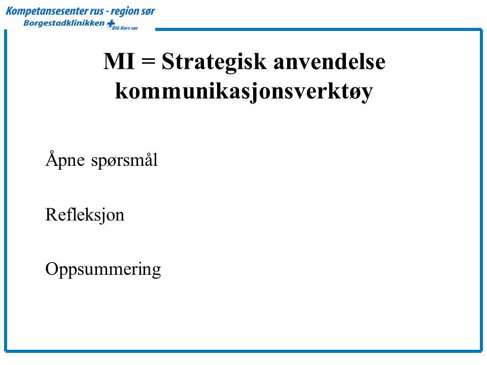 MI = Strategisk anvendelse kommunikasjonsverktøy Åpne spørsmål Refleksjon Oppsummering