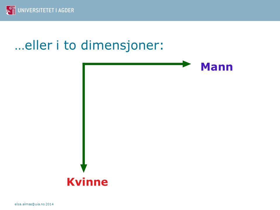 Kjønn kan forstås langs én dimensjon: Kvinne Mann elsa.almas@uia.no 2014