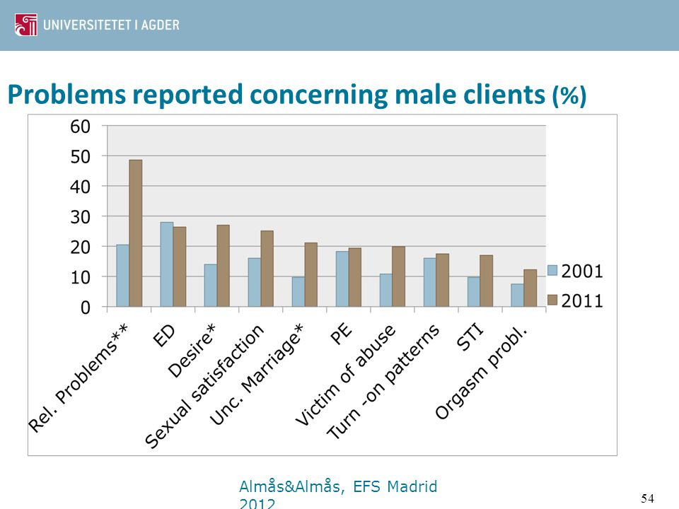 Problems reported concerning female clients (%) Almås&Almås, EFS Madrid 2012 53