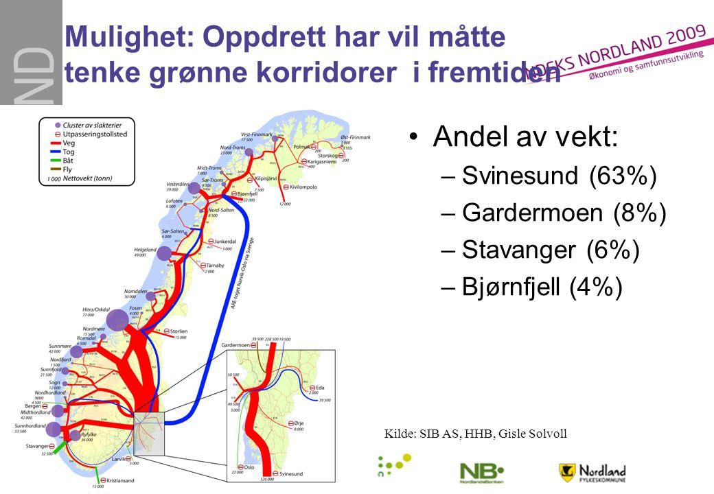 Mulighet: Oppdrett har vil måtte tenke grønne korridorer i fremtiden •Andel av vekt: –Svinesund (63%) –Gardermoen (8%) –Stavanger (6%) –Bjørnfjell (4%