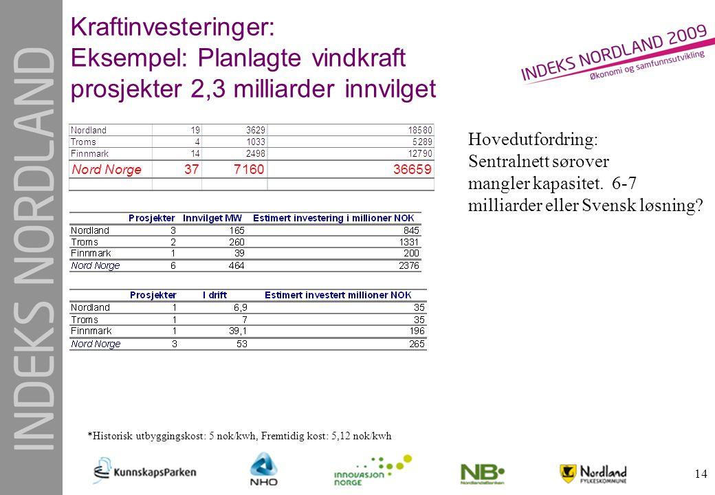 14 Kraftinvesteringer: Eksempel: Planlagte vindkraft prosjekter 2,3 milliarder innvilget *Historisk utbyggingskost: 5 nok/kwh, Fremtidig kost: 5,12 no