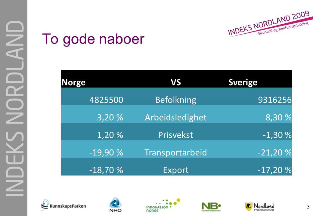 To gode naboer 3 NorgeVSSverige 4825500Befolkning9316256 3,20 %Arbeidsledighet8,30 % 1,20 %Prisvekst-1,30 % -19,90 %Transportarbeid-21,20 % -18,70 %Ex