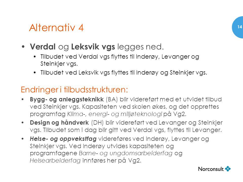 Alternativ 4 • Verdal og Leksvik vgs legges ned. •Tilbudet ved Verdal vgs flyttes til Inderøy, Levanger og Steinkjer vgs. •Tilbudet ved Leksvik vgs fl