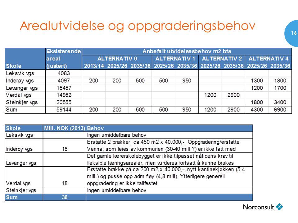 Arealutvidelse og oppgraderingsbehov 16
