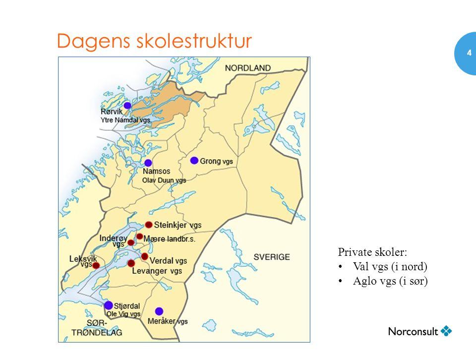 Dagens skolestruktur 4 Private skoler: • Val vgs (i nord) • Aglo vgs (i sør)