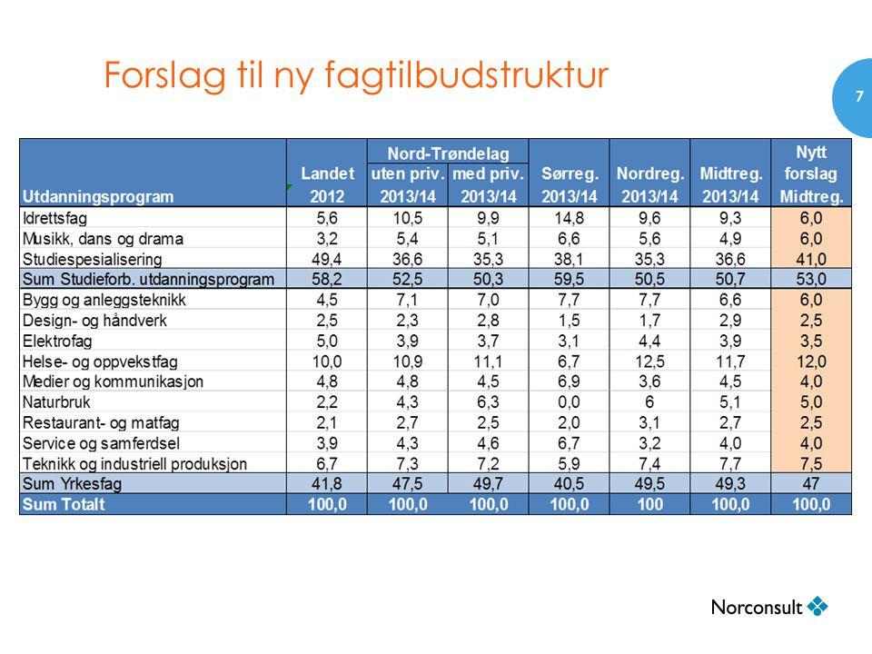 Forslag til ny fagtilbudstruktur 7