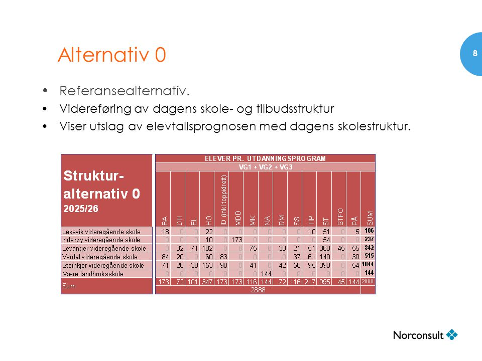 Alternativ 0 •Referansealternativ. •Videreføring av dagens skole- og tilbudsstruktur •Viser utslag av elevtallsprognosen med dagens skolestruktur. 8