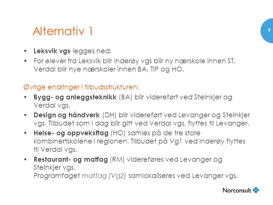 Alternativ 1 • Leksvik vgs legges ned. •For elever fra Leksvik blir Inderøy vgs blir ny nærskole innen ST. Verdal blir nye nærskoler innen BA, TIP og