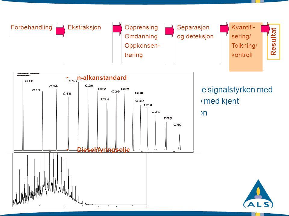 Slide 15 ForbehandlingEkstraksjonOpprensing Omdanning Oppkonsen- trering Separasjon og deteksjon Kvantifi- sering/ Tolkning/ kontroll Resultat Sammenl