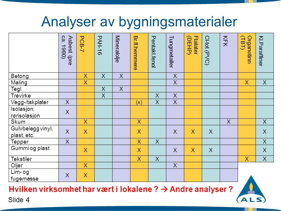 Slide 4 Analyser av bygningsmaterialer Asbest (preca. 1980) PCB-7 PAH-16 Mineralolje Br.fl.hemmere Pentakl.fenol Tungmetaller Ftalater(DEHP) Cl-tot (P