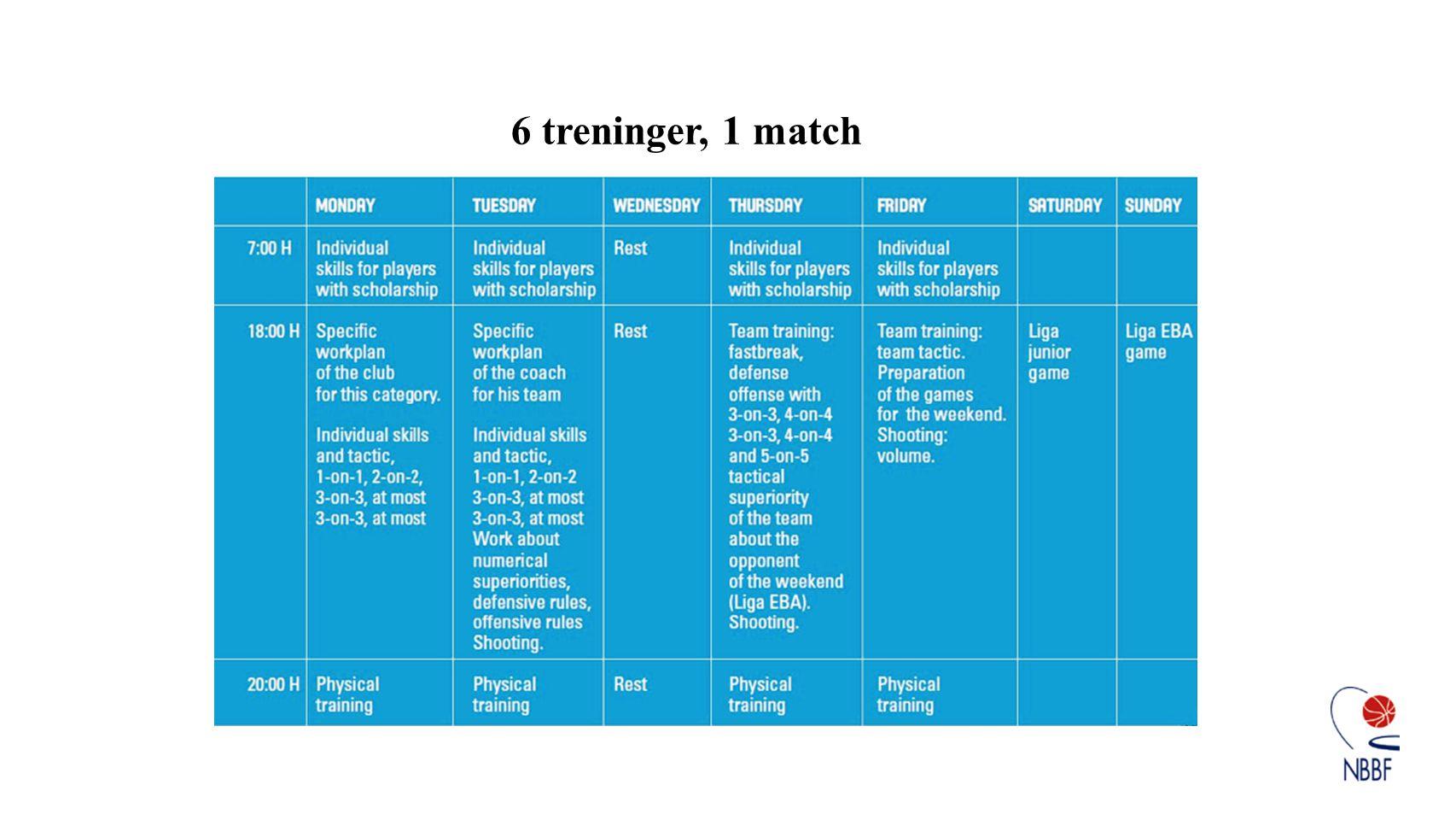 6 treninger, 1 match