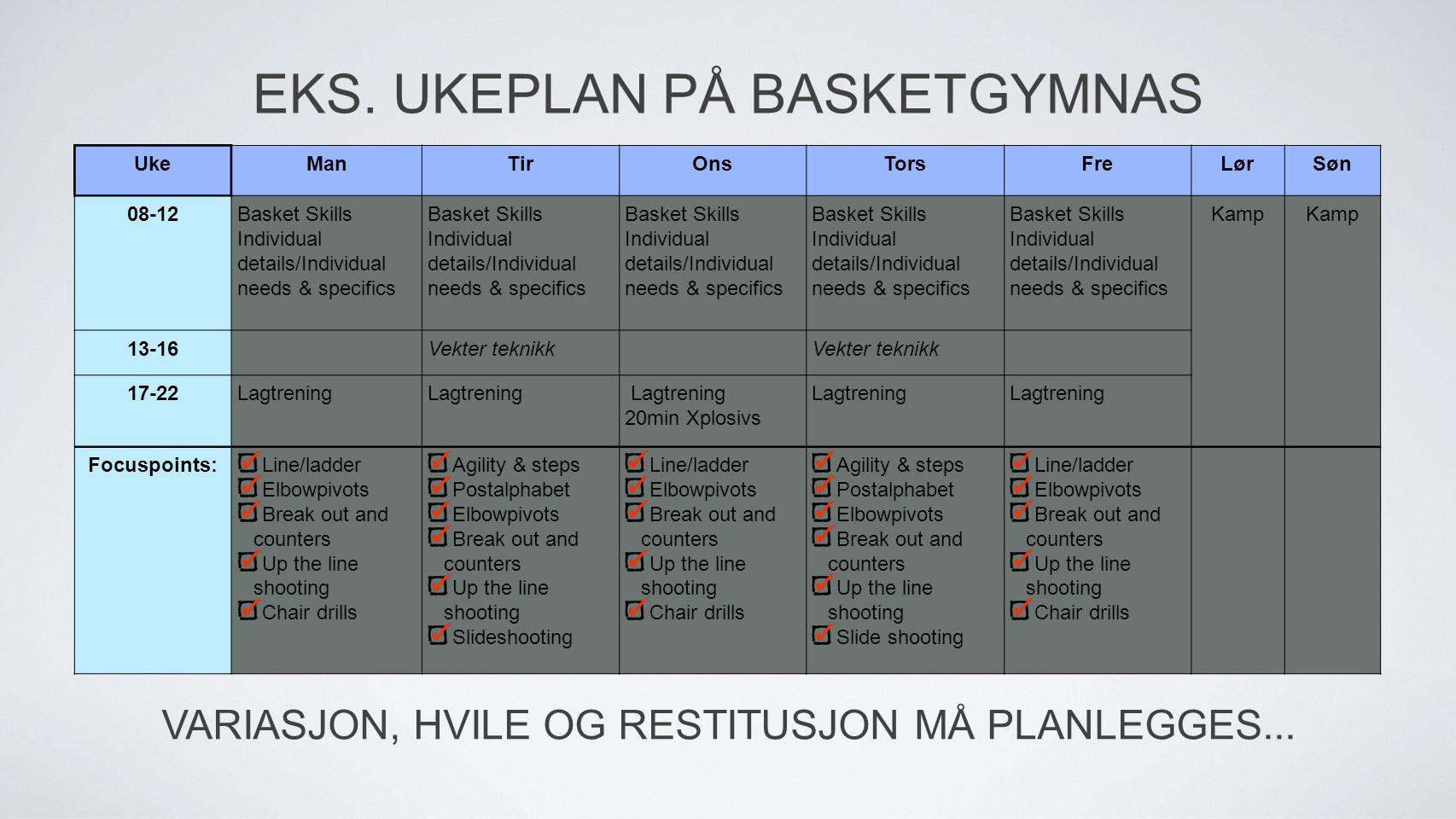 UkeManTirOnsTorsFreLørSøn 08-12Basket Skills Individual details/Individual needs & specifics Basket Skills Individual details/Individual needs & speci