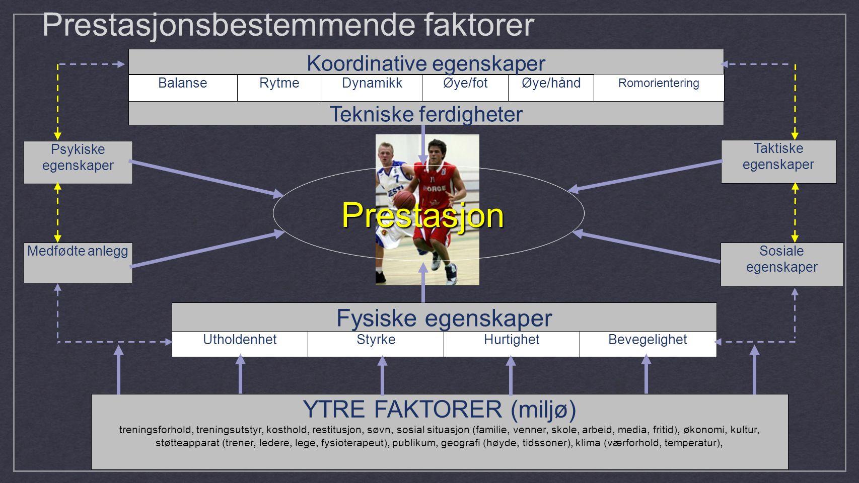 Prestasjonsbestemmende faktorer Tekniske ferdigheter RytmeDynamikkØye/fotØye/hånd Romorientering Balanse Koordinative egenskaper Psykiske egenskaper M