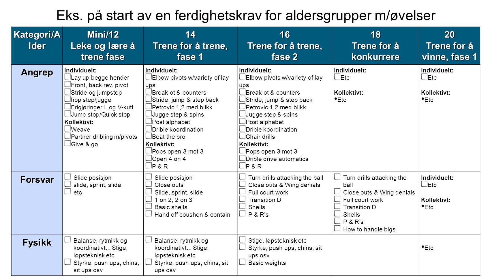 Kategori/A lder Mini/12 Leke og lære å trene fase 14 Trene for å trene, fase 1 16 Trene for å trene, fase 2 18 Trene for å konkurrere 20 Trene for å v