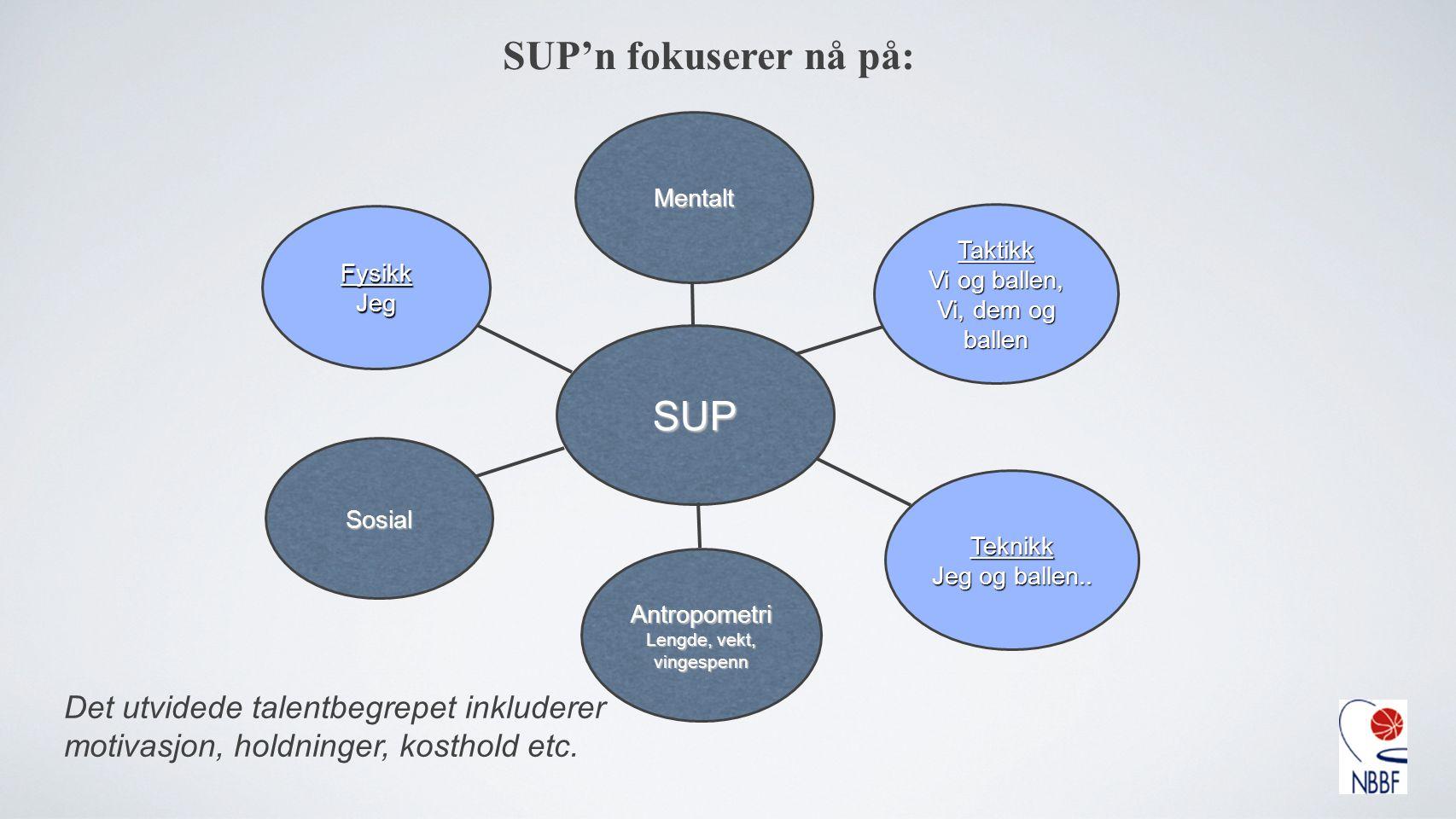 SUP'n fokuserer nå på: Det utvidede talentbegrepet inkluderer motivasjon, holdninger, kosthold etc. SUP Mentalt Sosial FysikkJeg Taktikk Vi og ballen,