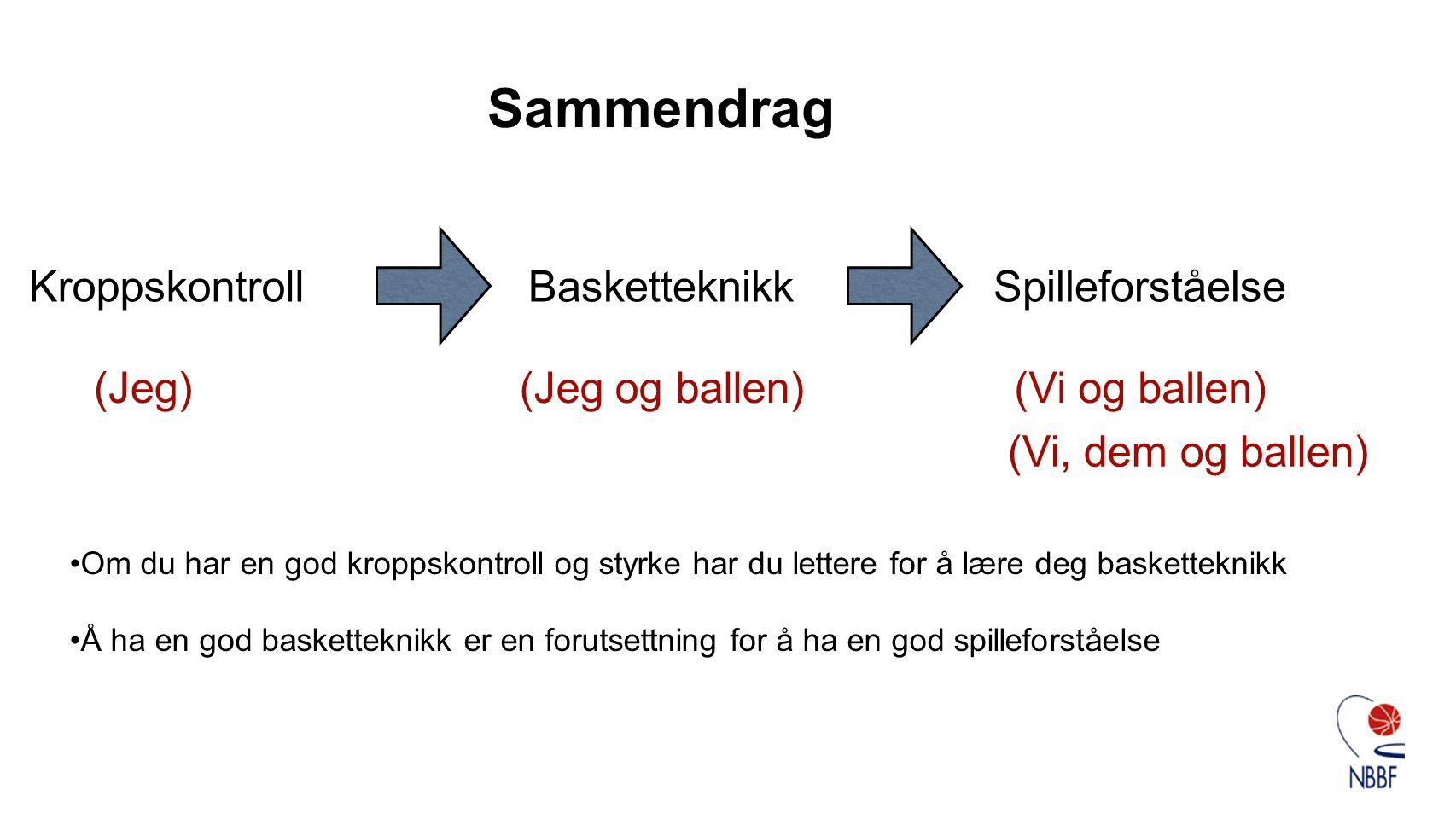 Kroppskontroll Sammendrag BasketteknikkSpilleforståelse •Om du har en god kroppskontroll og styrke har du lettere for å lære deg basketteknikk •Å ha en god basketteknikk er en forutsettning for å ha en god spilleforståelse (Jeg)(Jeg og ballen)(Vi og ballen) (Vi, dem og ballen)