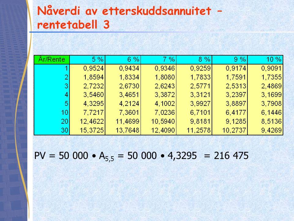 Nåverdi av etterskuddsannuitet – rentetabell 3 PV = 50 000 • A 5,5 = 50 000 • 4,3295 = 216 475