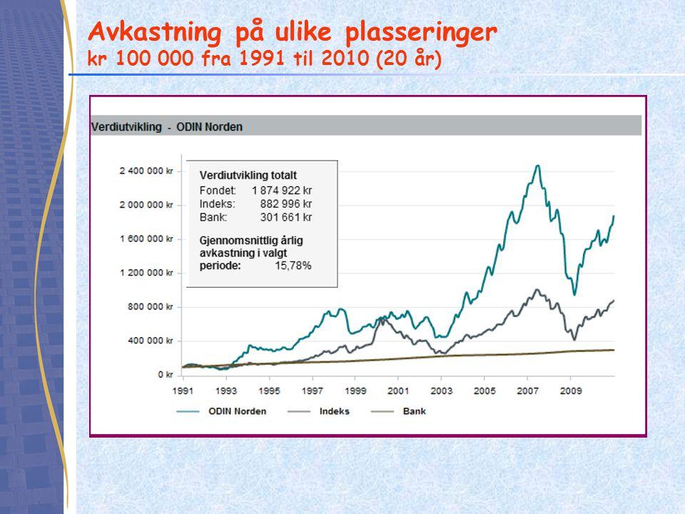 Avkastning på ulike plasseringer kr 100 000 fra 1991 til 2010 (20 år)