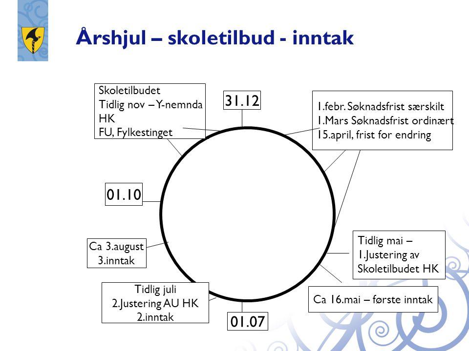 Årshjul – skoletilbud - inntak 1.febr.