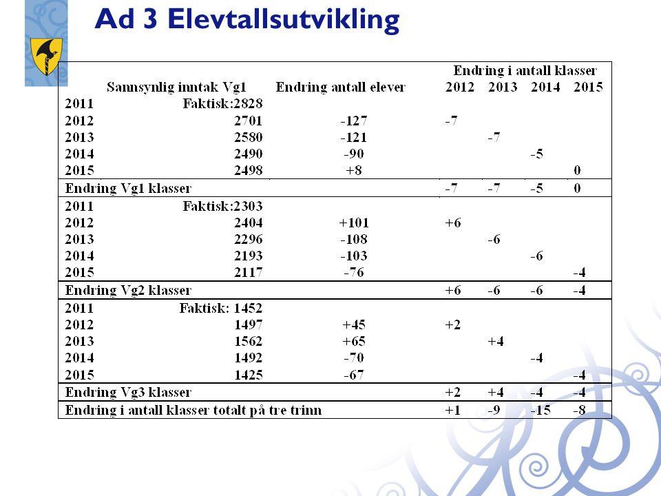 - 14 jenter - 28 gutter -18 jenter +15 jenter + 46 gutter - 31gutter - 18 jenter - 9 gutter Liten økning - 17 gutter Endring i rekrutteringsgrunnlaget fra grunnskolen i Telemark 2012 i forhold til 2011