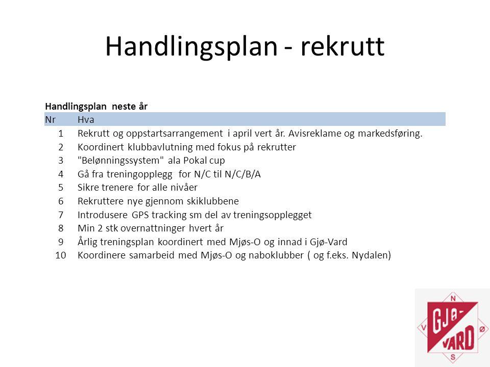 Handlingsplan - rekrutt Handlingsplan neste år NrHva 1Rekrutt og oppstartsarrangement i april vert år.