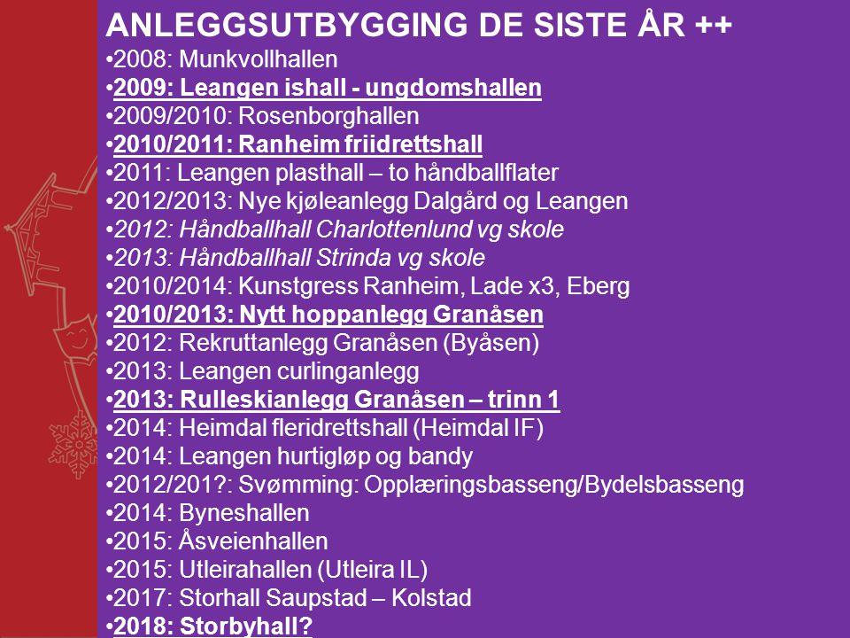 12 ANLEGGSUTBYGGING DE SISTE ÅR ++ •2008: Munkvollhallen •2009: Leangen ishall - ungdomshallen •2009/2010: Rosenborghallen •2010/2011: Ranheim friidre