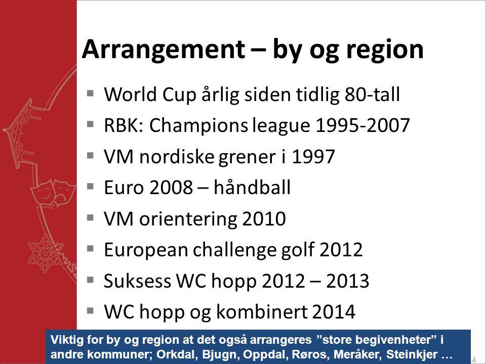 Arrangement – by og region  World Cup årlig siden tidlig 80-tall  RBK: Champions league 1995-2007  VM nordiske grener i 1997  Euro 2008 – håndball