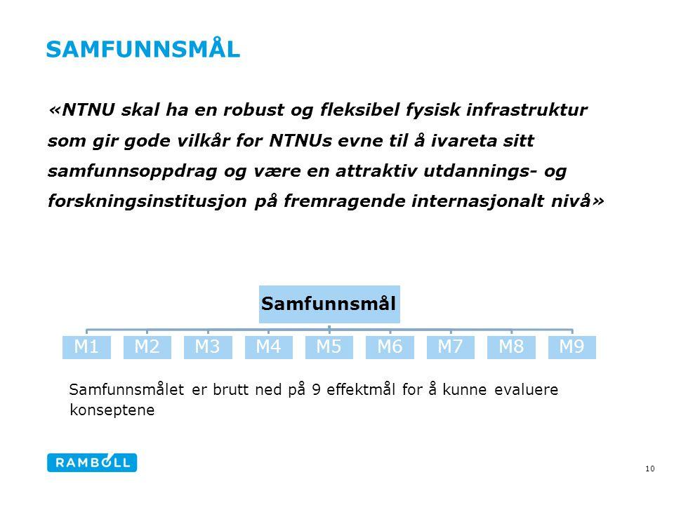 SAMFUNNSMÅL «NTNU skal ha en robust og fleksibel fysisk infrastruktur som gir gode vilkår for NTNUs evne til å ivareta sitt samfunnsoppdrag og være en