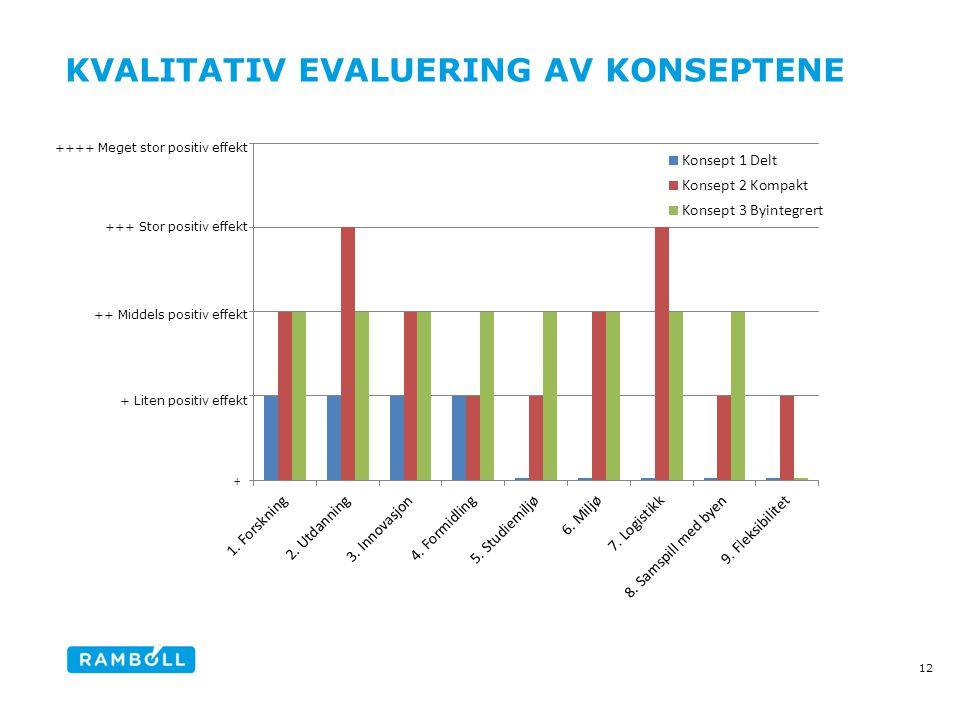 KVALITATIV EVALUERING AV KONSEPTENE 12 ++ Middels positiv effekt