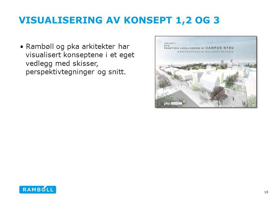 18 VISUALISERING AV KONSEPT 1,2 OG 3 •Rambøll og pka arkitekter har visualisert konseptene i et eget vedlegg med skisser, perspektivtegninger og snitt