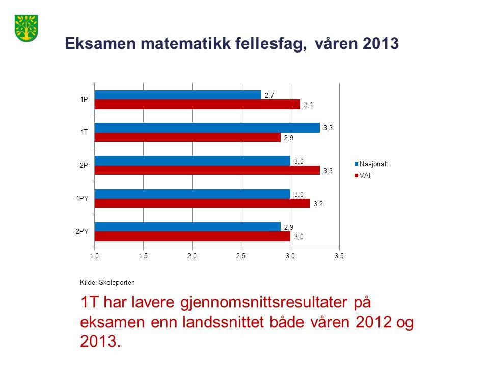 Eksamen matematikk fellesfag, våren 2013 Kilde: Skoleporten 1T har lavere gjennomsnittsresultater på eksamen enn landssnittet både våren 2012 og 2013.