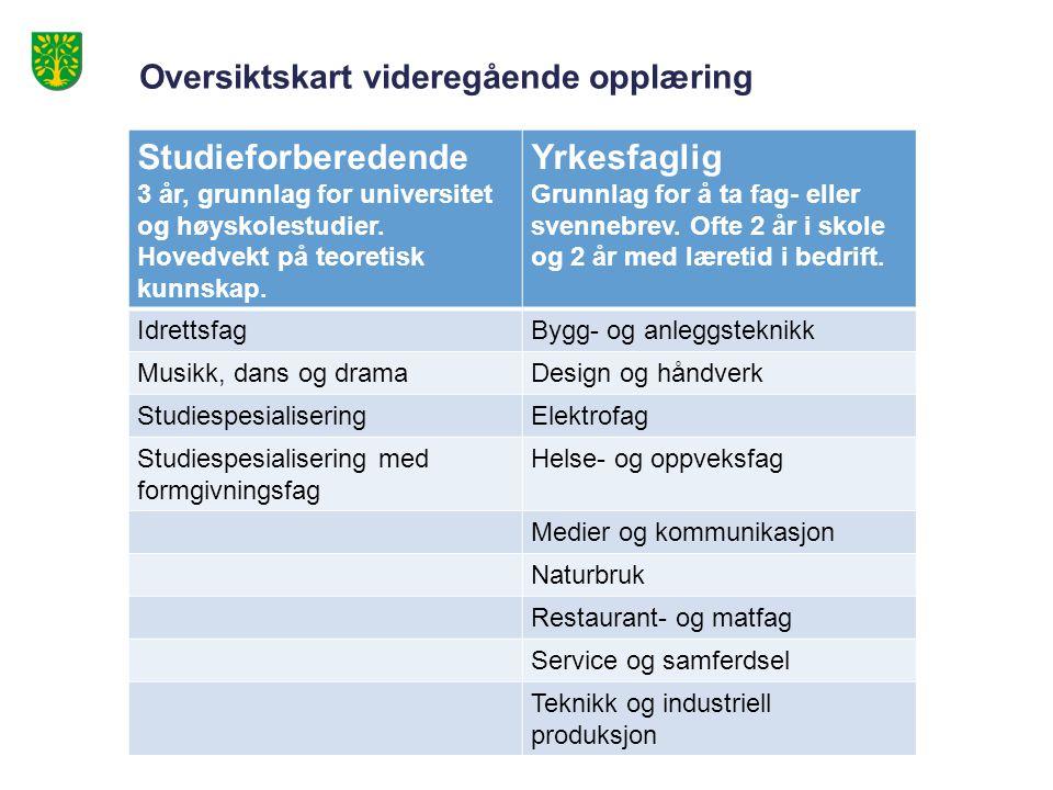 Oversiktskart videregående opplæring Studieforberedende 3 år, grunnlag for universitet og høyskolestudier.