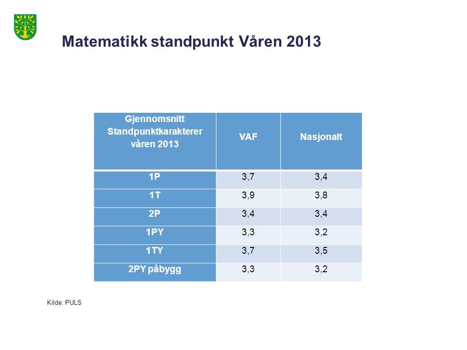 Matematikk standpunkt Våren 2013 Gjennomsnitt Standpunktkarakterer våren 2013 VAF Nasjonalt 1P3,73,4 1T3,93,8 2P3,4 1PY3,33,2 1TY3,73,5 2PY påbygg3,33,2 Kilde: PULS