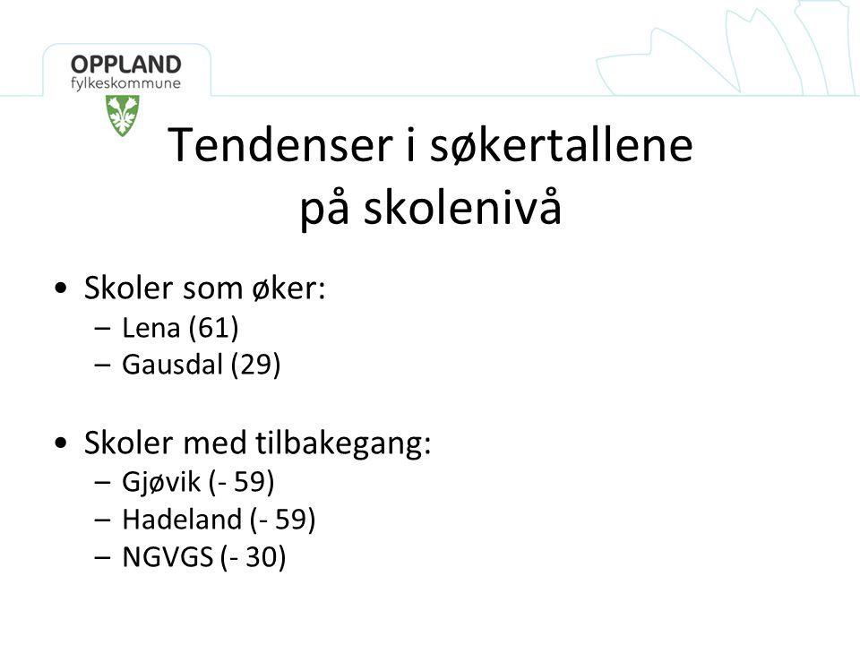 Tendenser i søkertallene på skolenivå •Skoler som øker: –Lena (61) –Gausdal (29) •Skoler med tilbakegang: –Gjøvik (- 59) –Hadeland (- 59) –NGVGS (- 30