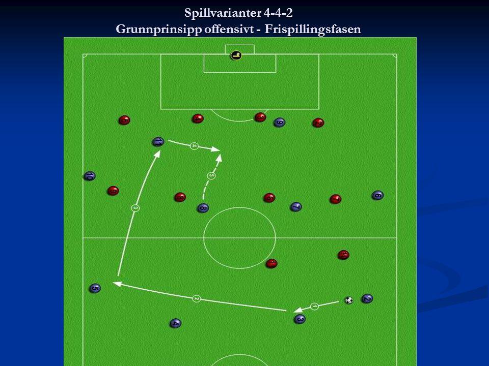 Spillvarianter 4-4-2 Grunnprinsipp offensivt - Frispillingsfasen Spillvarianter 4-4-2 Grunnprinsipp - offensivt