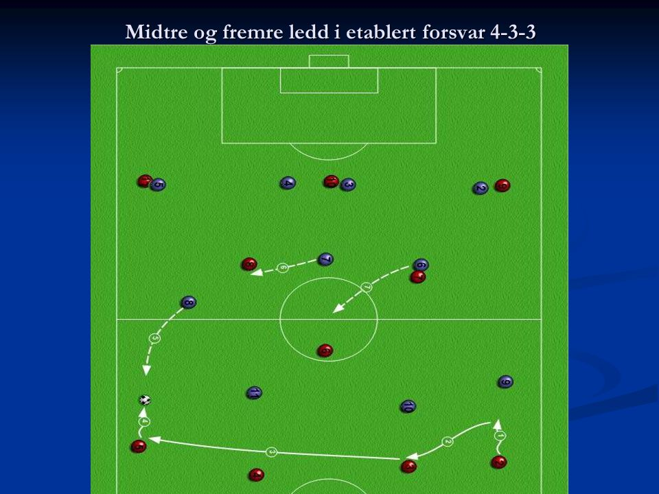 Midtre og fremre ledd i etablert forsvar 4-3-3