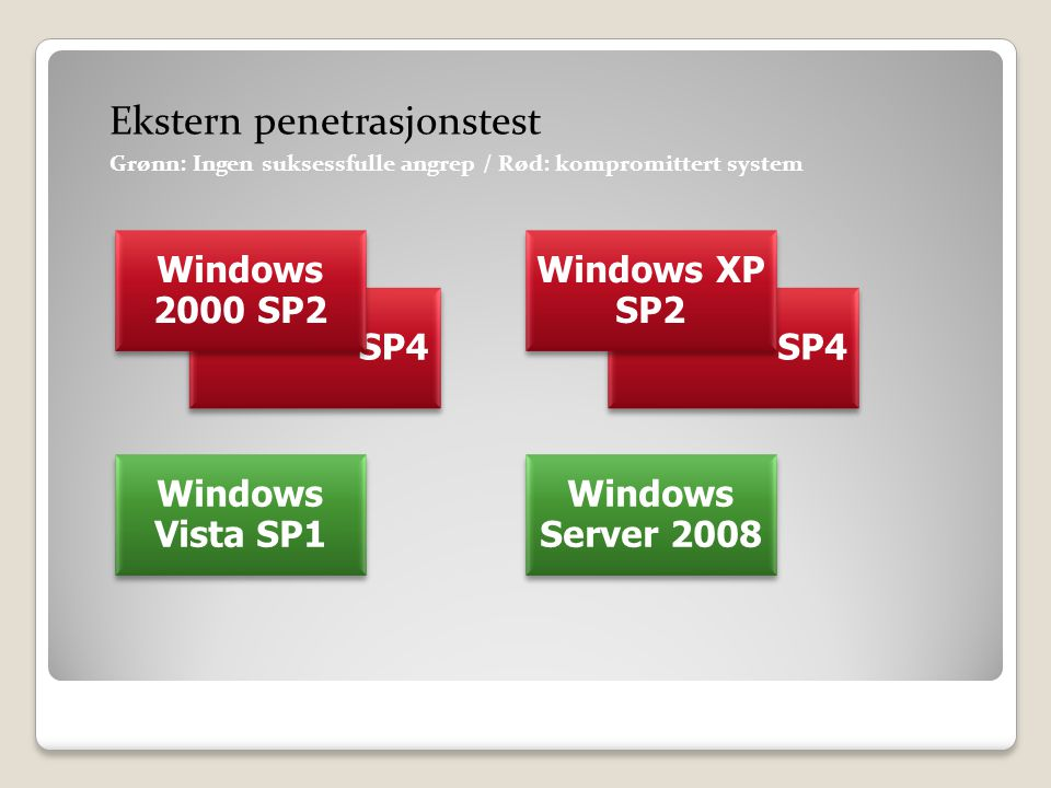 SP4 Windows 2000 SP2 SP4 Windows XP SP2 Windows Vista SP1 Windows Server 2008 Ekstern penetrasjonstest Grønn: Ingen suksessfulle angrep / Rød: kompromittert system