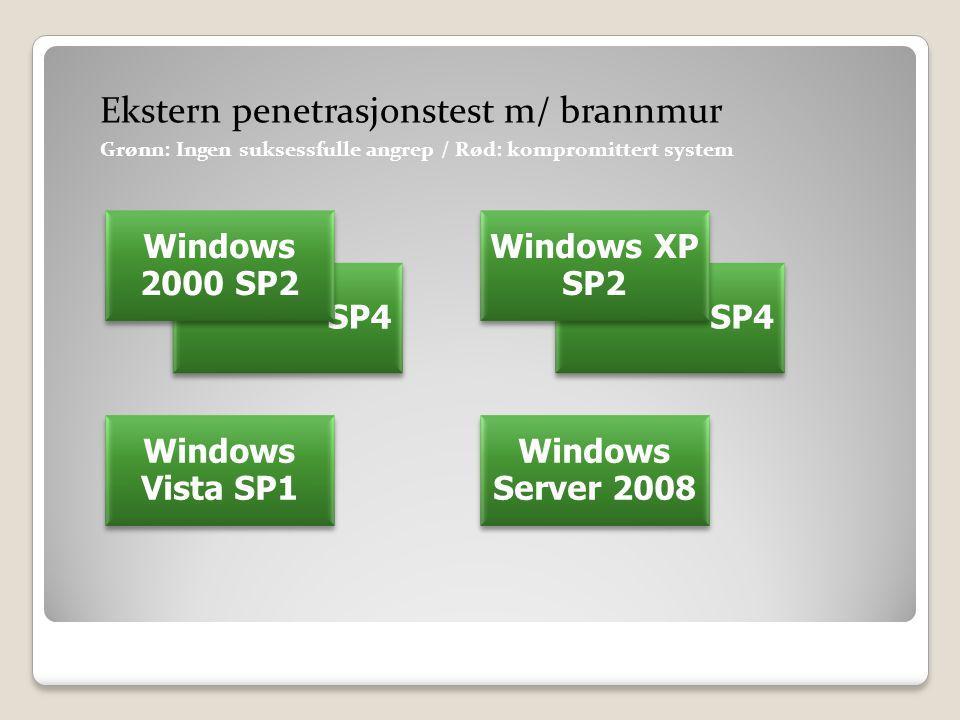 SP4 Windows 2000 SP2 SP4 Windows XP SP2 Windows Vista SP1 Windows Server 2008 Ekstern penetrasjonstest m/ brannmur Grønn: Ingen suksessfulle angrep / Rød: kompromittert system