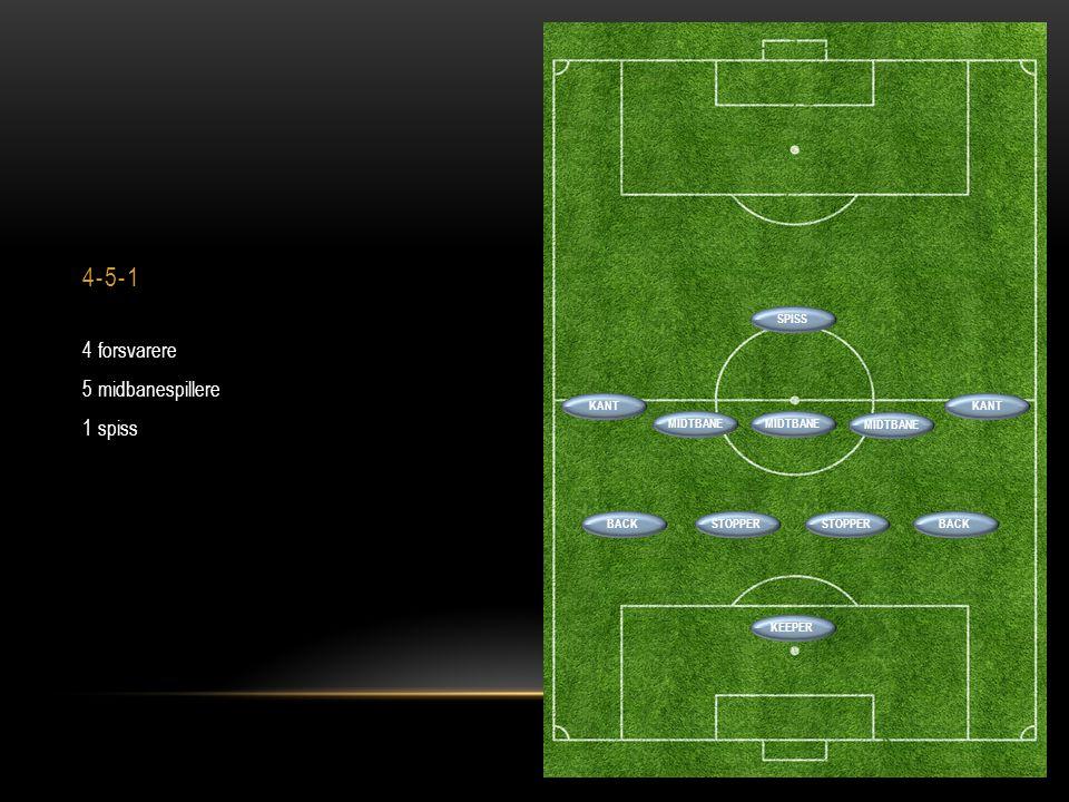 4-5-1 4 forsvarere 5 midbanespillere 1 spiss BACKSTOPPER BACK SPISS MIDTBANE KANT MIDTBANE KEEPER