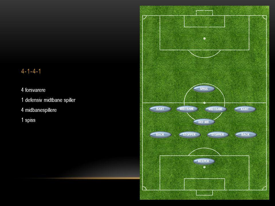 4-1-4-1 4 forsvarere 1 defensiv midtbane spiller 4 midbanespillere 1 spiss BACKSTOPPER BACK SPISS MIDTBANE DEF MB KANT MIDTBANE KEEPER