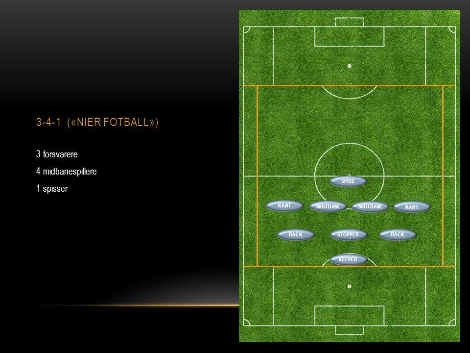 3-4-1 («NIER FOTBALL») 3 forsvarere 4 midbanespillere 1 spisser BACKSTOPPERBACK SPISS MIDTBANE KANT KEEPER